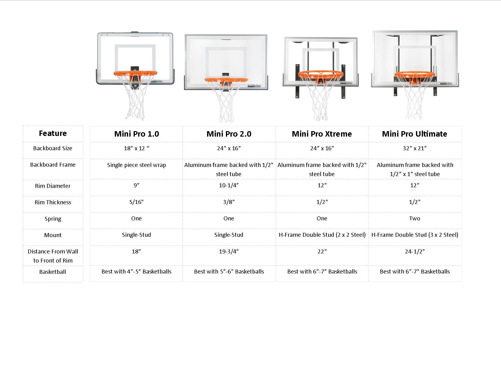 Choosing A Mini Basketball Hoop